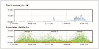 Computo.Tpu.mx - Cisco Meraki - Soluciones - WiFi de alta densidad