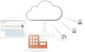 Computo.Tpu.mx - Cisco Meraki - Tecnología - Gestión centralizada basada en la nube